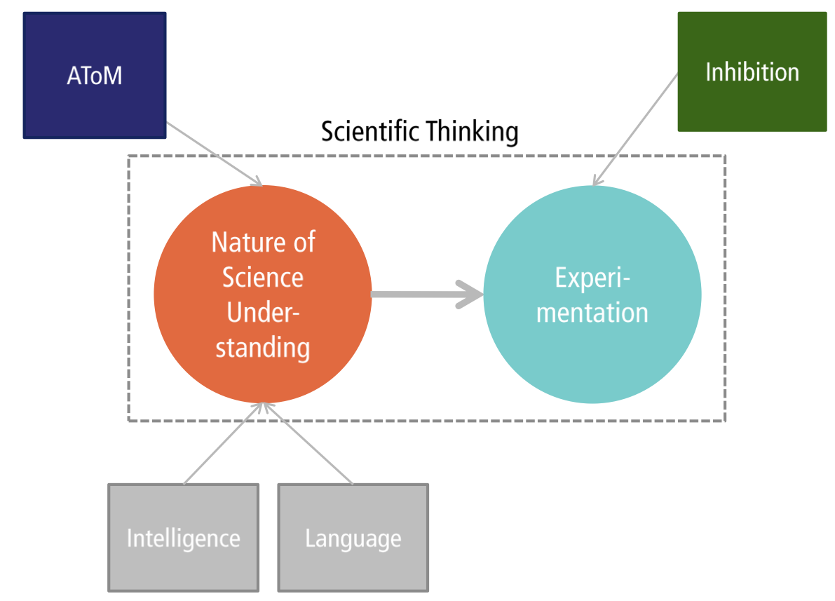 A model of scientific reasoning